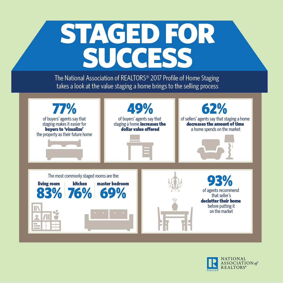 How Much Does Staging Matter?