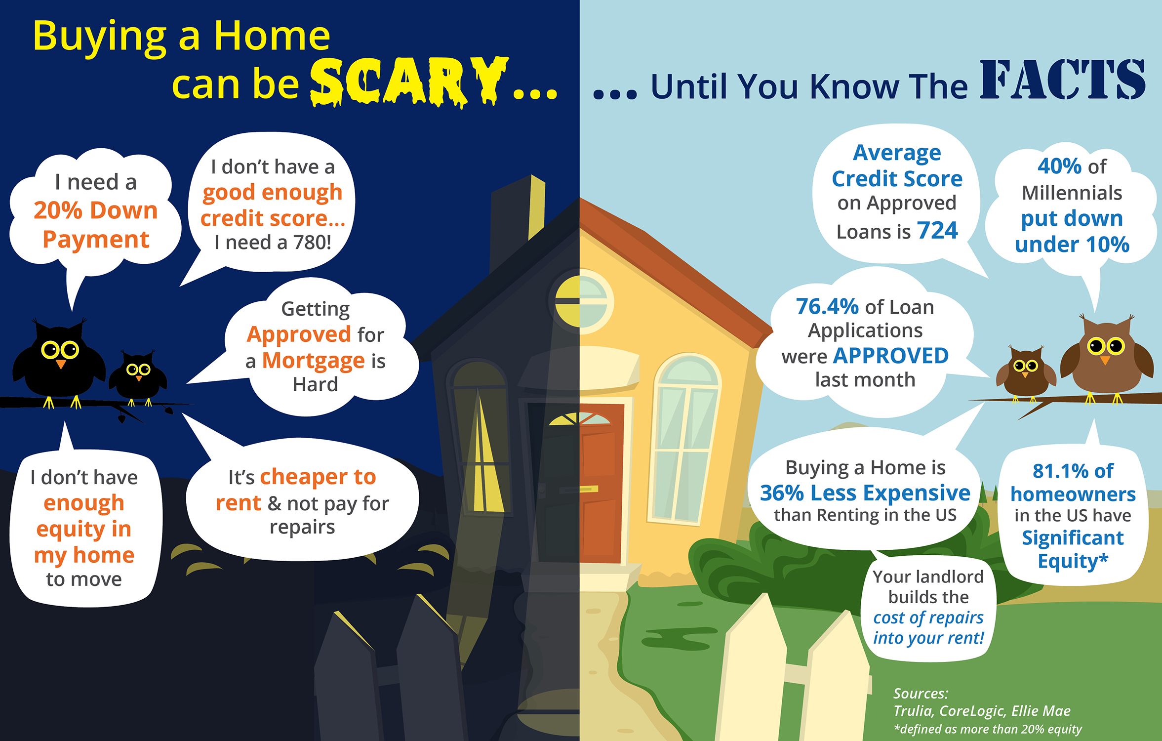 Don't Be Spooked by Buying a Home